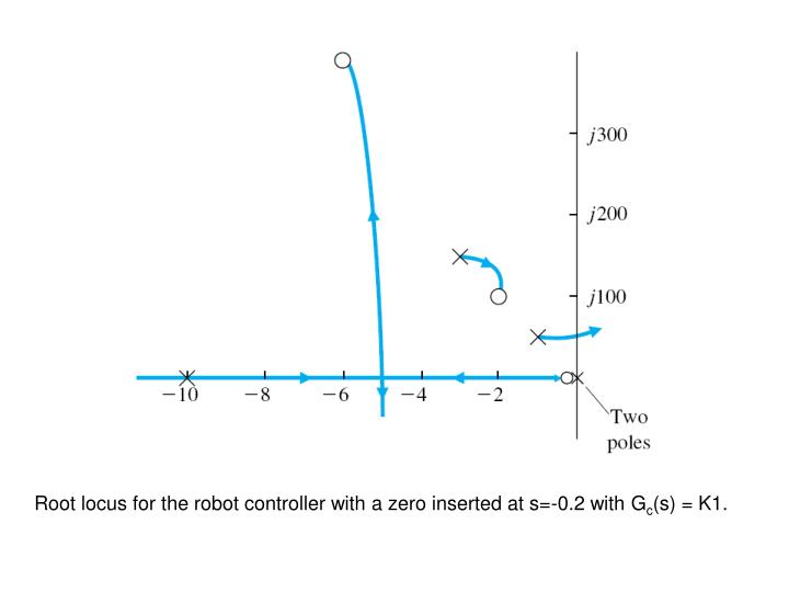 Root locus for the robot controller with a zero inserted at s=-0.2 with G