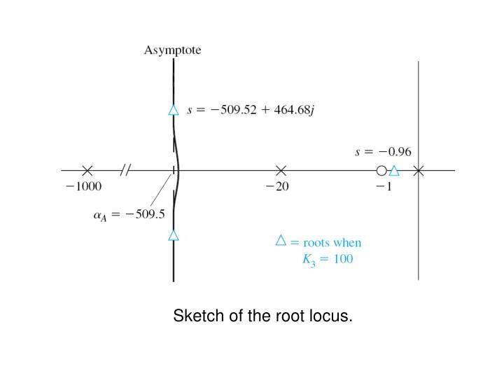 Sketch of the root locus.