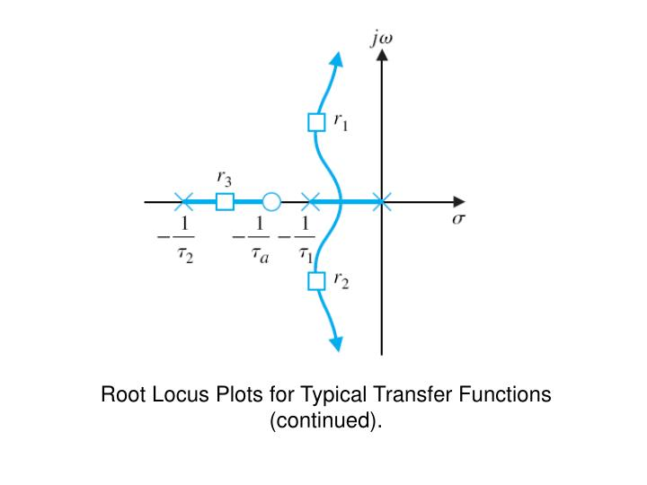 Root Locus Plots for Typical Transfer Functions (continued).