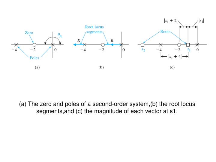 (a) The zero and poles of a second-order system,(b) the root locus segments,and (c) the magnitude of each vector at s1.