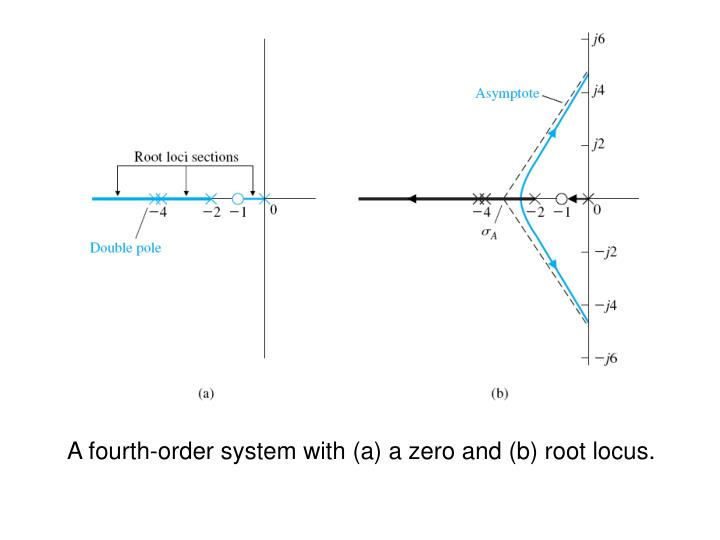 A fourth-order system with (a) a zero and (b) root locus.