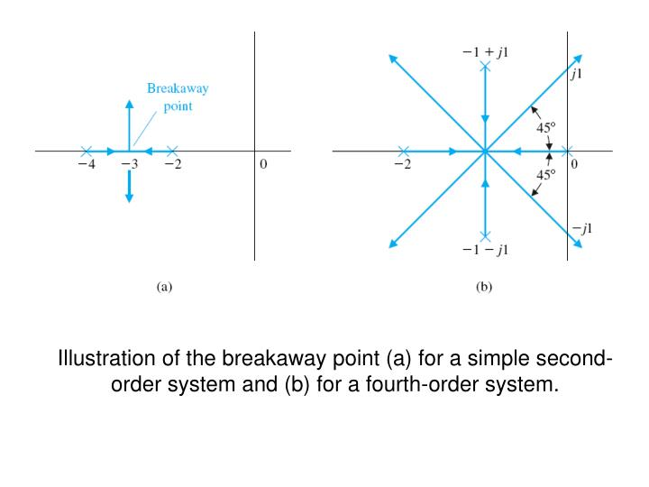 Illustration of the breakaway point (a) for a simple second-order system and (b) for a fourth-order system.