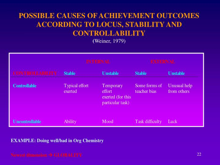 POSSIBLE CAUSES OF ACHIEVEMENT OUTCOMES ACCORDING TO LOCUS, STABILITY AND CONTROLLABILITY