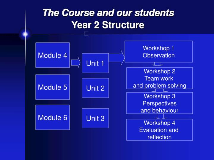The Course and our students