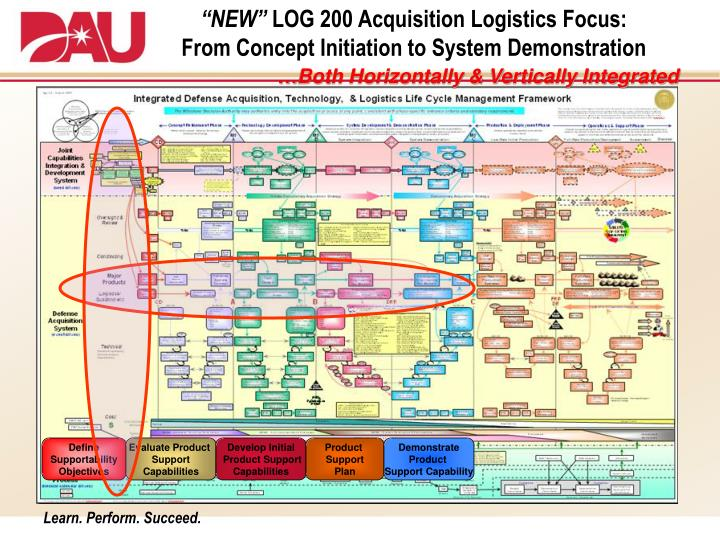 lesson 36 acquisition logistics supportability planningsupport Over a decade of lessons learned have enabled the department of  dod  acquisition and budget processes given the proximity of ocs to its  concept:  providing logistics support in accordance with warfighters'  page 36   direction to report to the uspacom j5 jpg to lead ocs planning support.