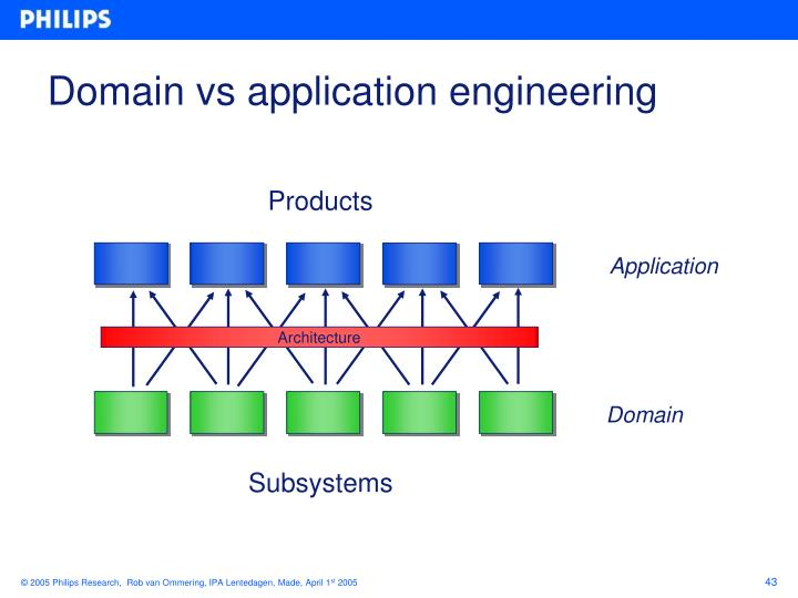 Domain vs application engineering