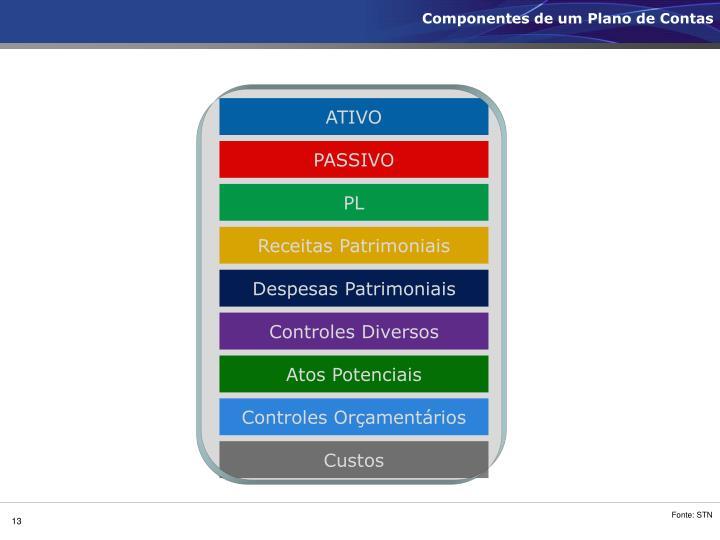 Componentes de um Plano de Contas