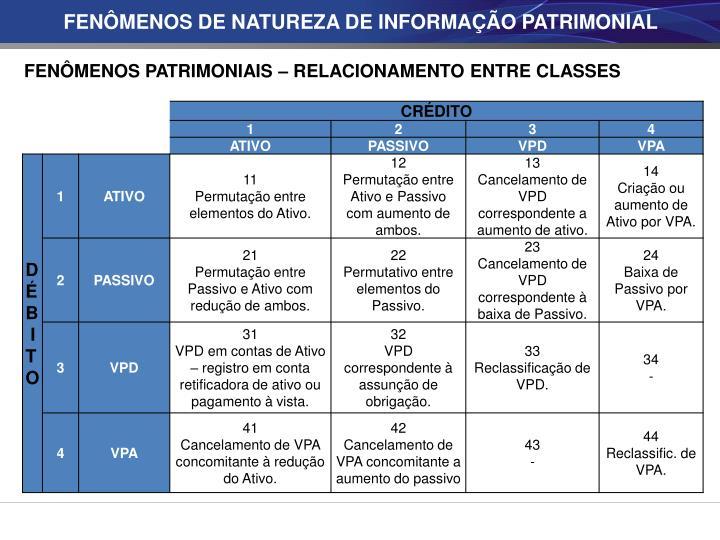 FENÔMENOS DE NATUREZA DE INFORMAÇÃO PATRIMONIAL