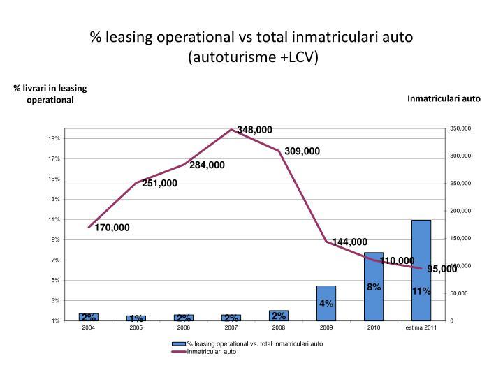 Leasing operational vs total inmatriculari auto autoturisme lcv