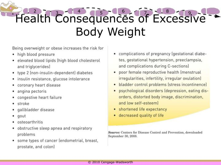 Health Consequences of Excessive Body Weight