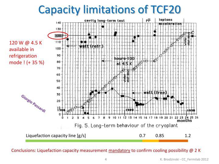 Capacity limitations of TCF20