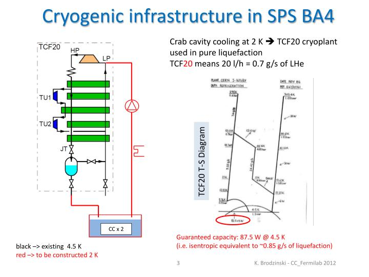 Cryogenic infrastructure in sps ba4