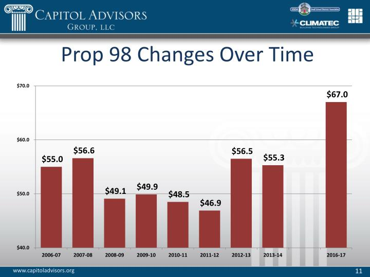 Prop 98 Changes Over Time