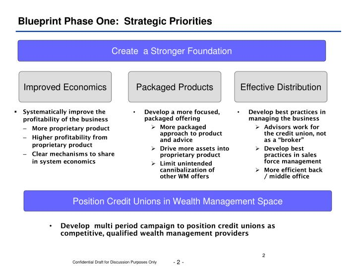 Blueprint phase one strategic priorities