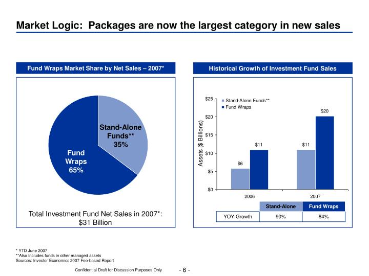 Market Logic:  Packages are now the largest category in new sales