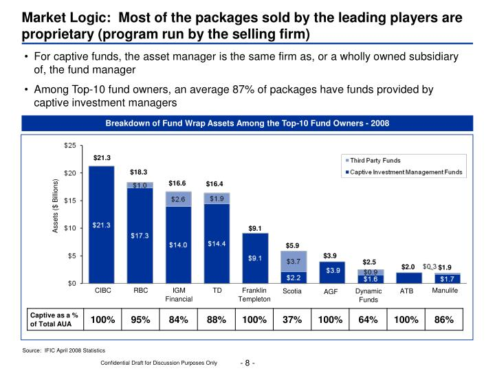 Market Logic:  Most of the packages sold by the leading players are proprietary (program run by the selling firm)