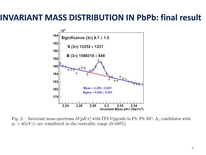 INVARIANT MASS DISTRIBUTION IN