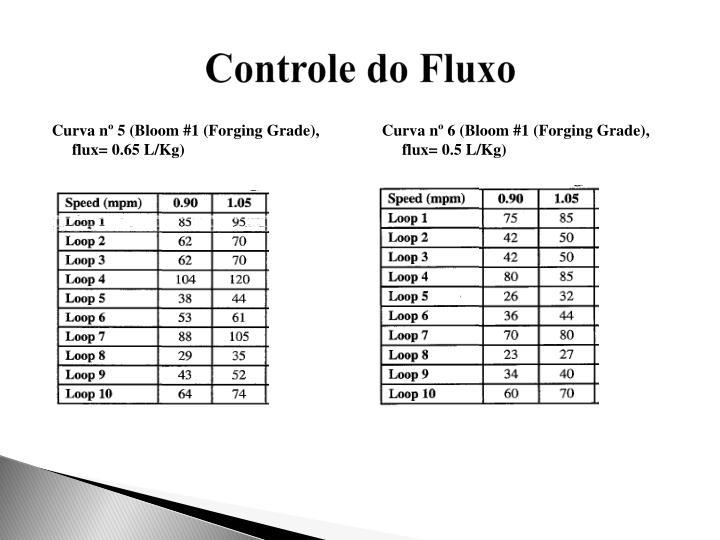 Curva nº 5 (Bloom #1 (Forging Grade), flux= 0.65 L/Kg)