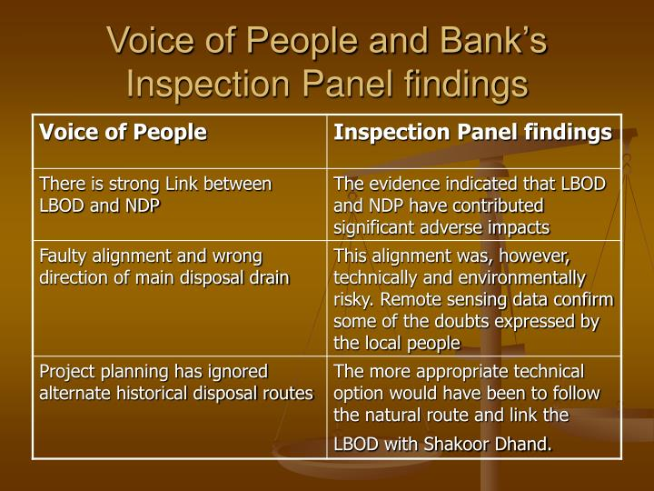 Voice of people and bank s inspection panel findings