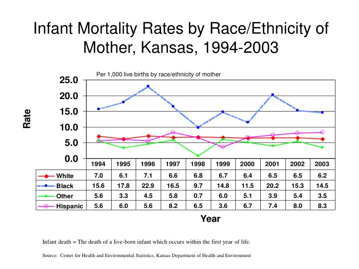 Infant Mortality Rates by Race/Ethnicity of Mother, Kansas, 1994-2003