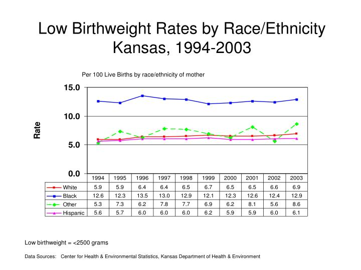 Low Birthweight Rates by Race/Ethnicity