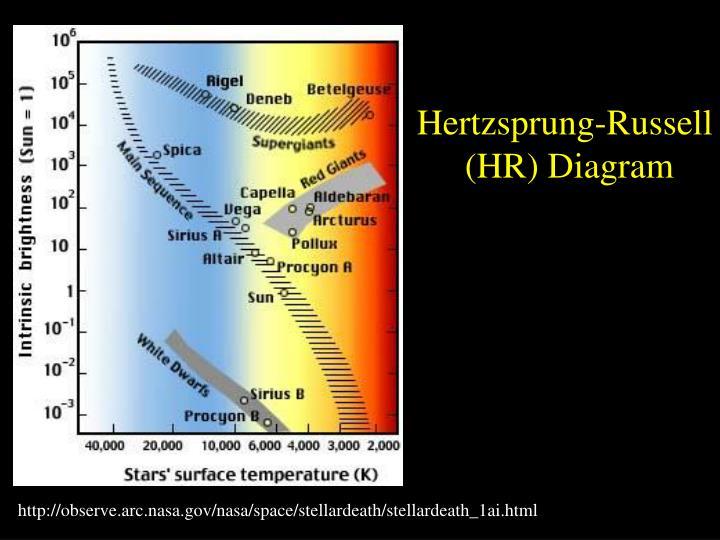 Ppt buscando a vida fora da terra alm do sistema solar hr diagram ccuart Gallery