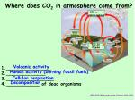 where does co 2 in atmosphere come from