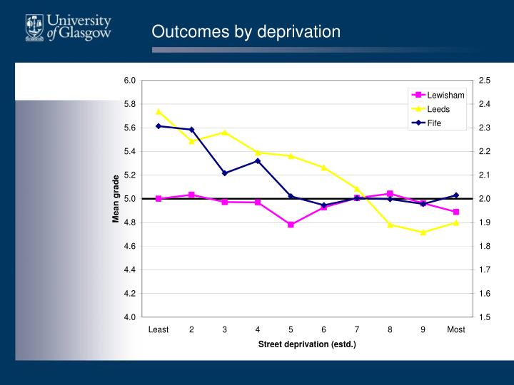 Outcomes by deprivation