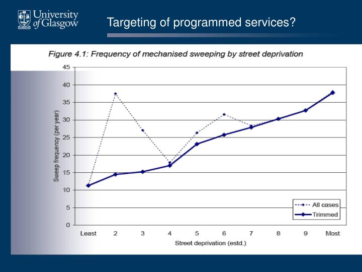 Targeting of programmed services?