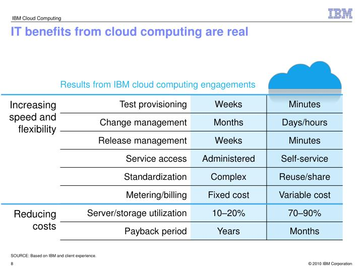 IT benefits from cloud computing are real