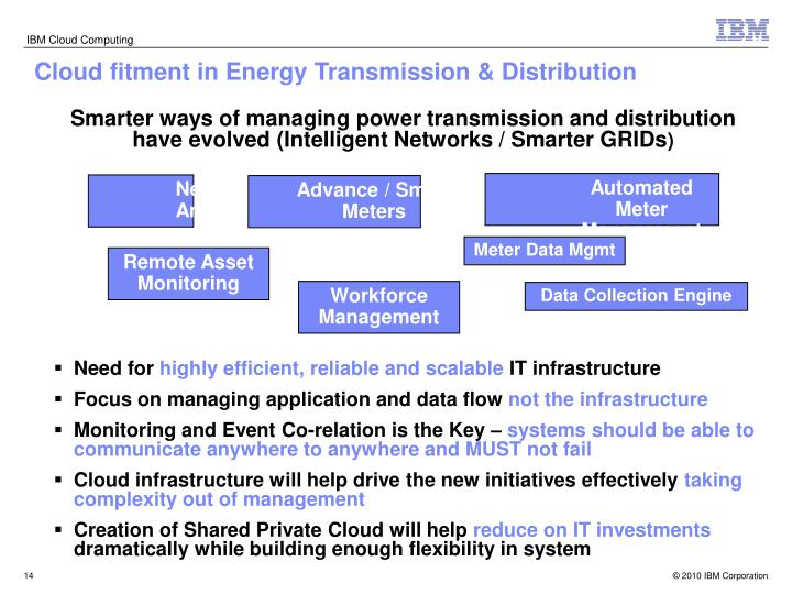Cloud fitment in Energy Transmission & Distribution