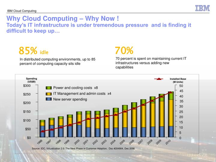 Why Cloud Computing – Why Now !