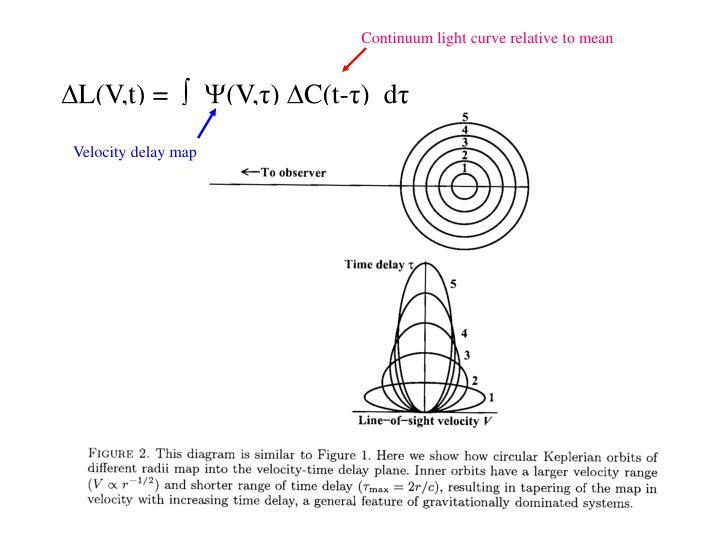 Continuum light curve relative to mean