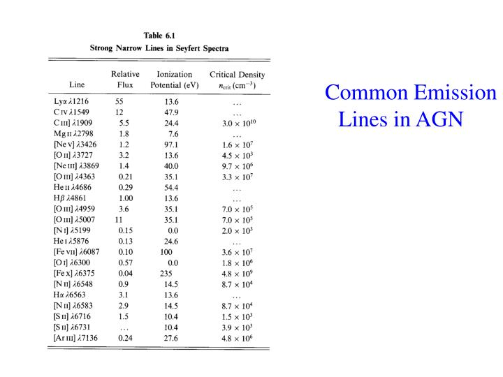 Common Emission Lines in AGN