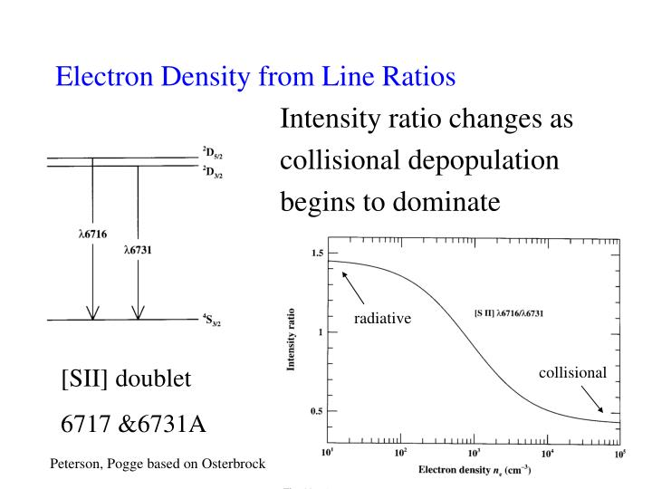 Electron Density from Line Ratios