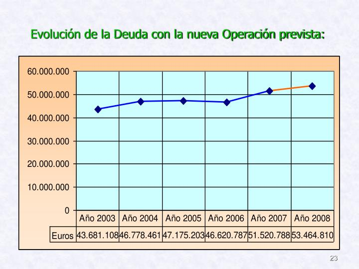 Evolución de la Deuda con la nueva Operación prevista: