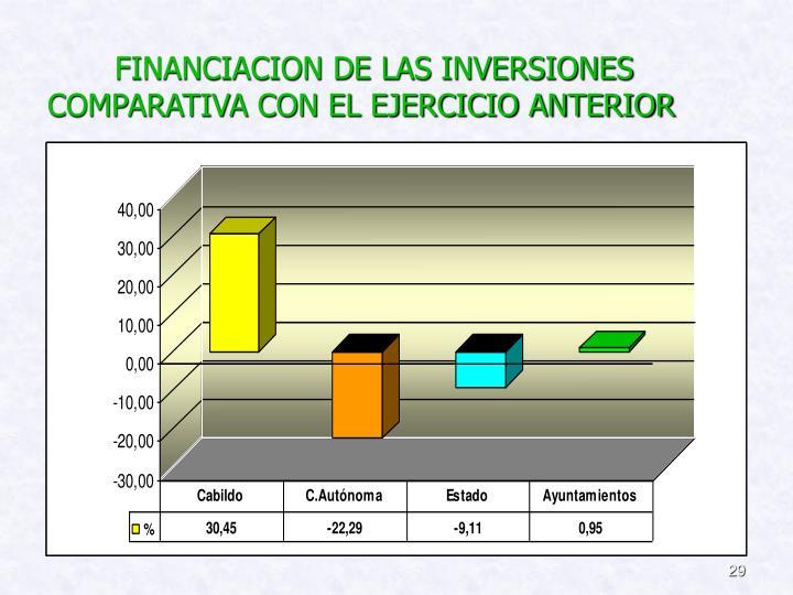 FINANCIACION DE LAS INVERSIONES