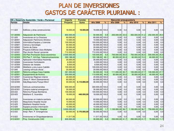 PLAN DE INVERSIONES