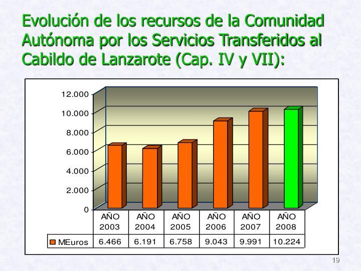 Evolución de los recursos de la Comunidad Autónoma por los Servicios Transferidos al Cabildo de Lanzarote (