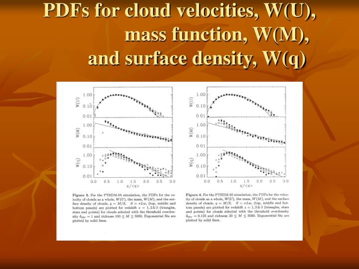 PDFs for cloud velocities, W(U),