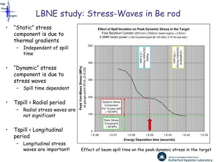 LBNE study: Stress-Waves in Be rod