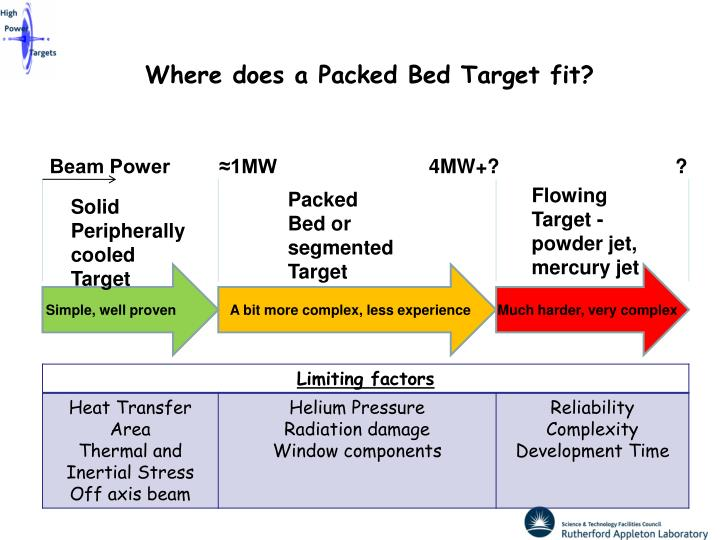 Where does a Packed Bed Target fit?