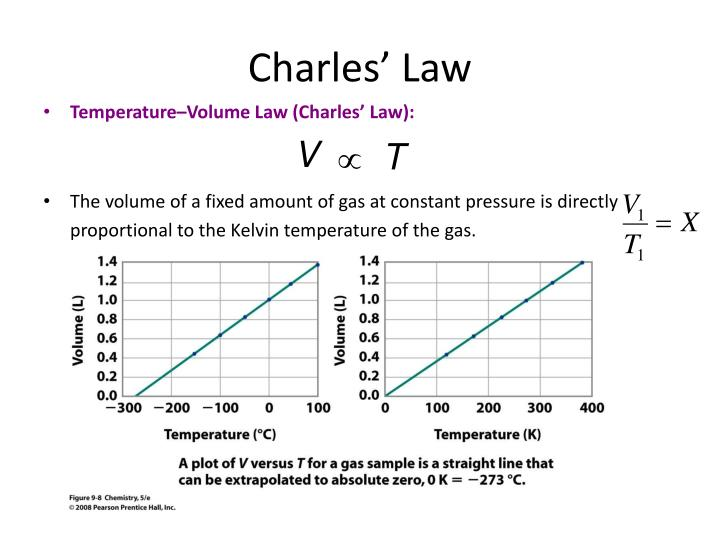 using charles law to find absolute