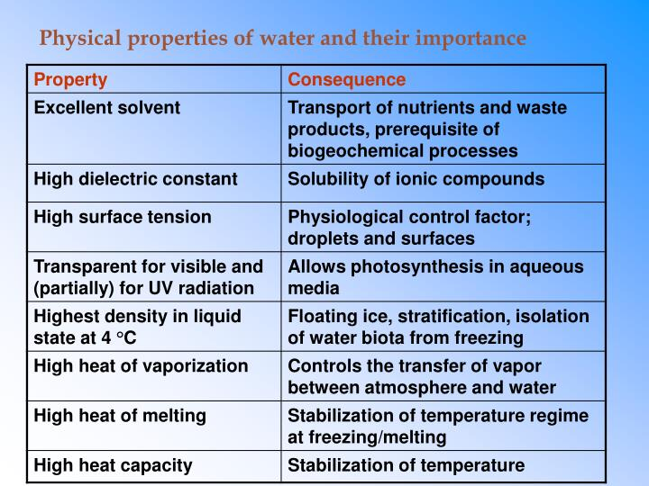 physical properties of water and their importance