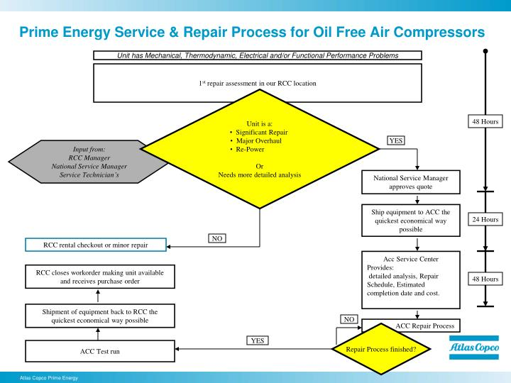 Prime energy service repair process for oil free air compressors