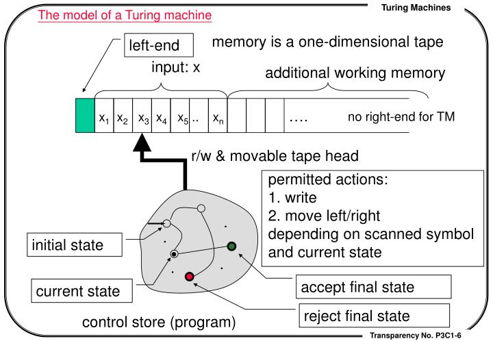 The model of a Turing machine