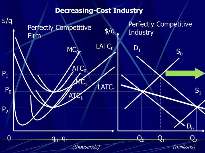 Decreasing-Cost Industry