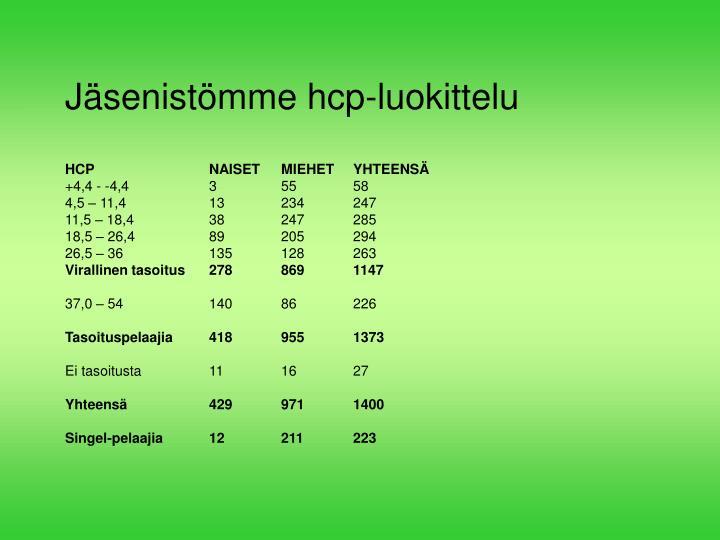 Jäsenistömme hcp-luokittelu