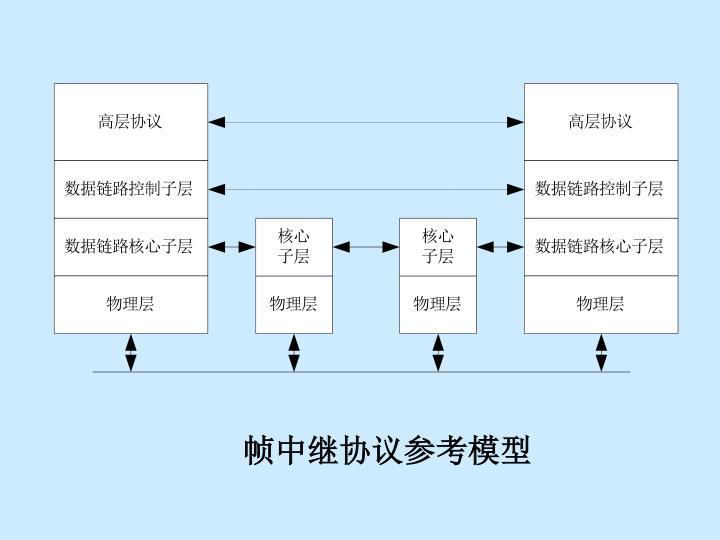 帧中继协议参考模型