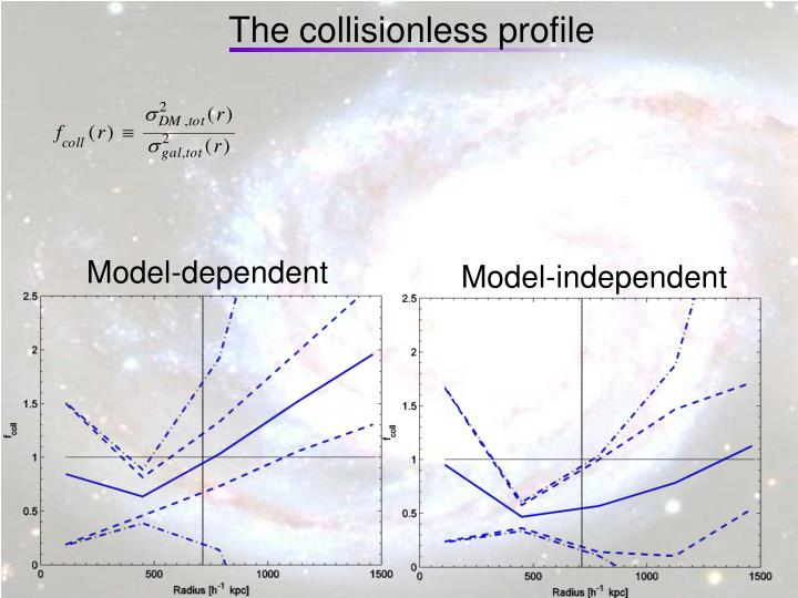 The collisionless profile